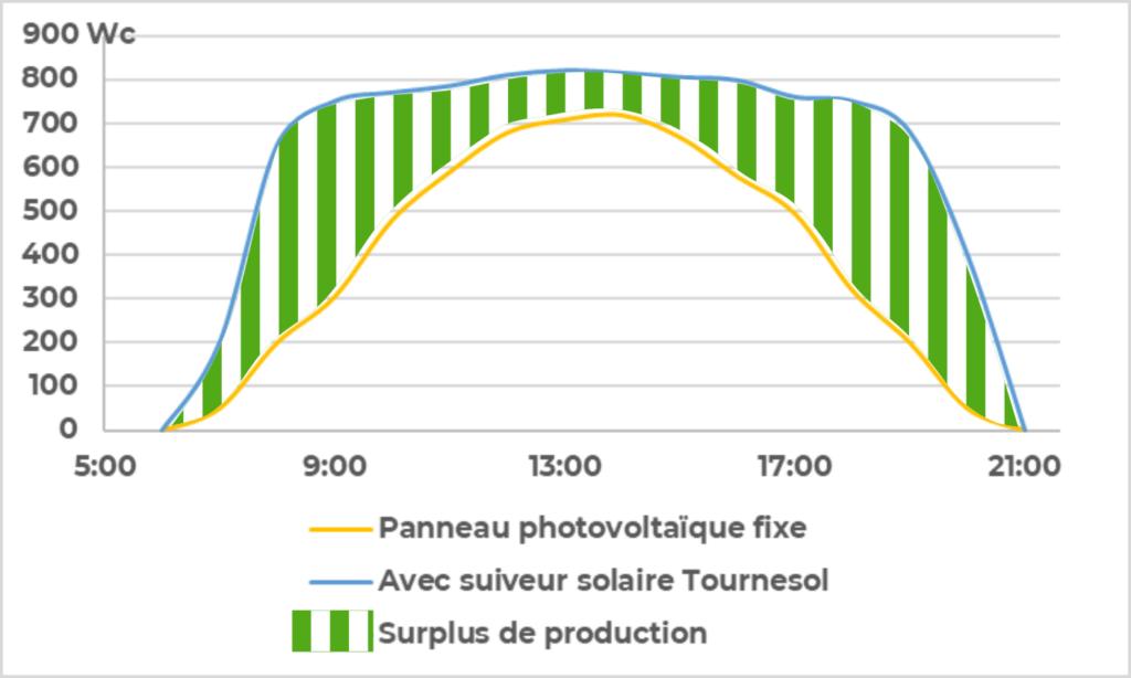 Les panneaux photovoltaïques ont un meilleur rendement s'ils sont équipés du suiveur solaire tournesol