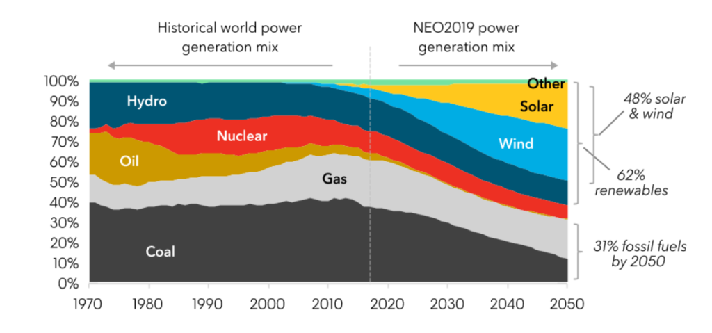 Global power generation mix