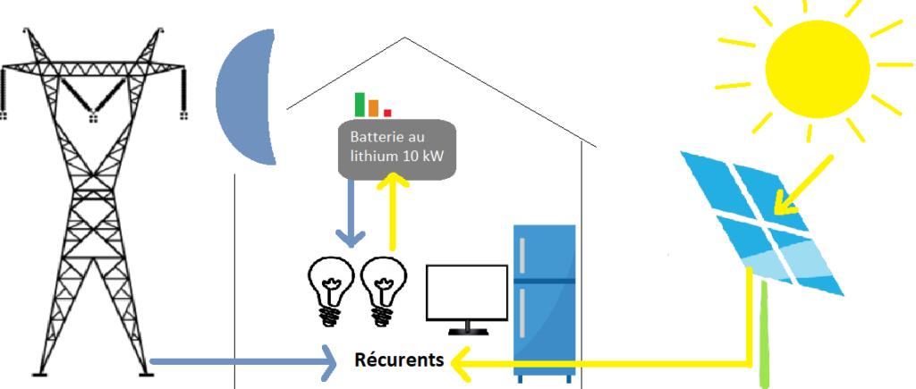 Consommation de l'électricité produite par des panneaux photovoltaïques et stockage dans une batterie au lithium